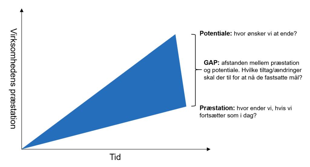 Lekon GAP analyse ISO